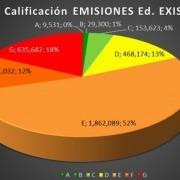 gráfico certificado energético galicia